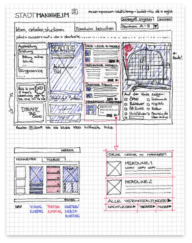 Wireframes - Pitch for a municipal website by Uwe Thimel, via Behance