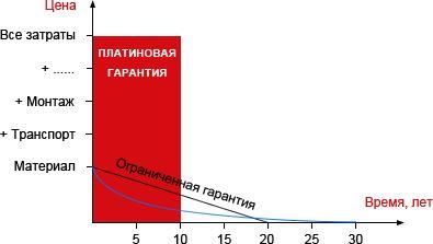 В течение первых 15 лет платиновой гарантии (