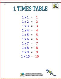 multiplication times table chart 1 times table col