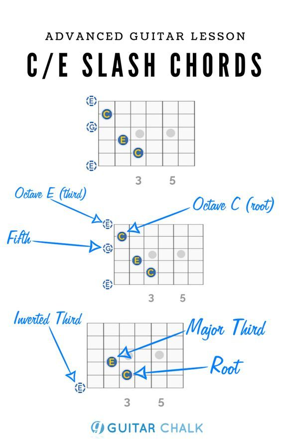 Pin by Emilio Lacayo on GUITAR | Pinterest | Guitars, Guitar chords ...
