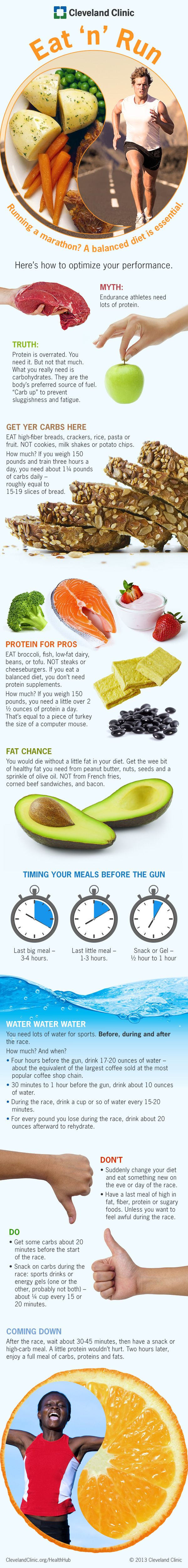 Running a marathon? A balance diet is essential. Infographic from Cleveland Clinic