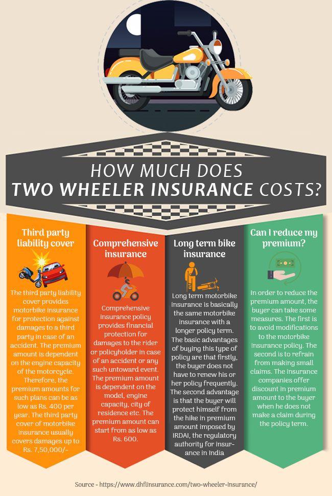 Two Wheeler Insurance Renewal Buy Renew Two Wheeler Insurance
