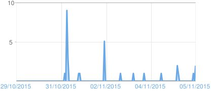 Graph of Blogger page views: