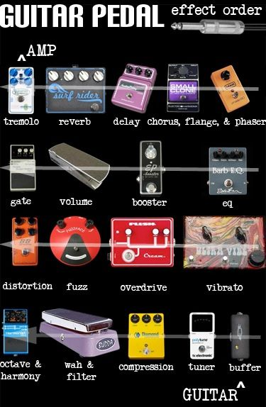 235 best pedalboard amps images on pinterest guitars music and electric guitars. Black Bedroom Furniture Sets. Home Design Ideas