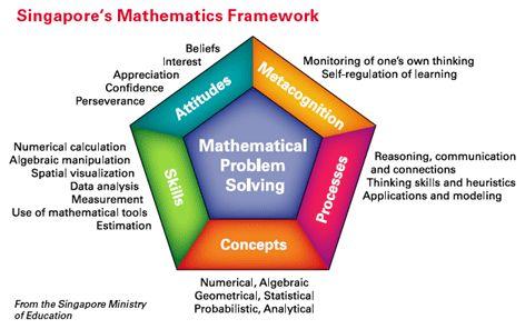 What is Singapore Math? - Math Coach's Corner