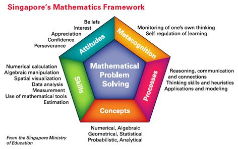 What is Singapore Math? - Math Coach's Corner