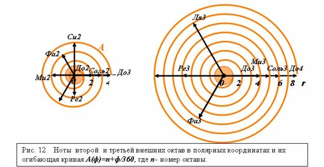 Ноты второй и третьей октав в полярных координатах