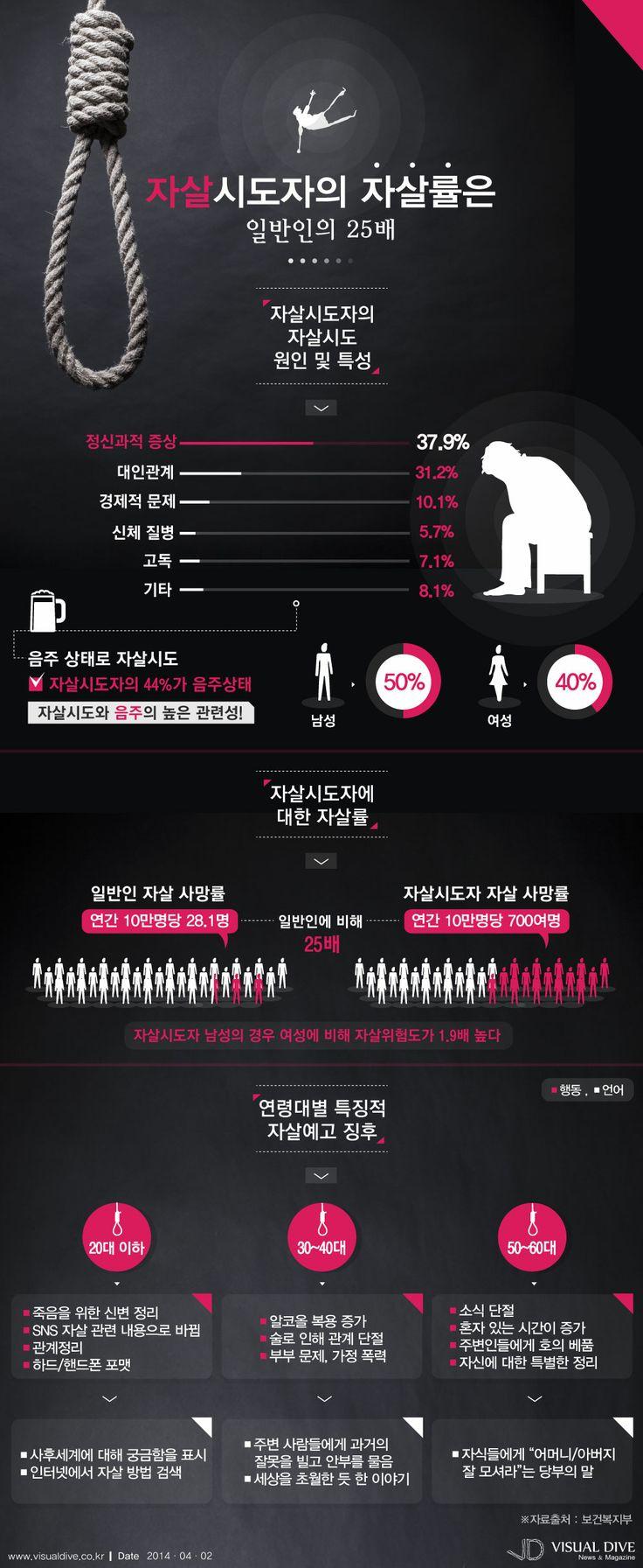 자살시도자 자살률, 일반인보다 25배 높다 [인포그래픽] #sucide #Infographic ⓒ 비주얼다이브 무단 복사·전재·재배포 금지
