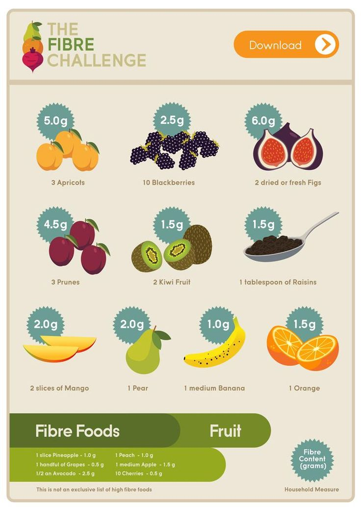 Fibre Is An Essential Part Of Our Daily Diet Here Is A