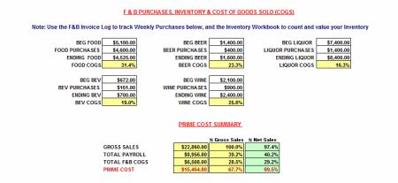 spreadsheet for restaurant management.Sales_and_Labor_Sm ... |Operations Spreadsheet