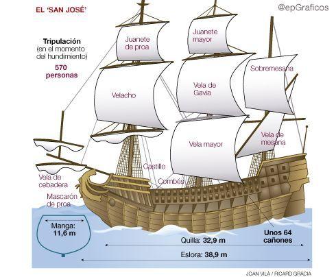 galeon san jose 1708 colombia cartagena de indias