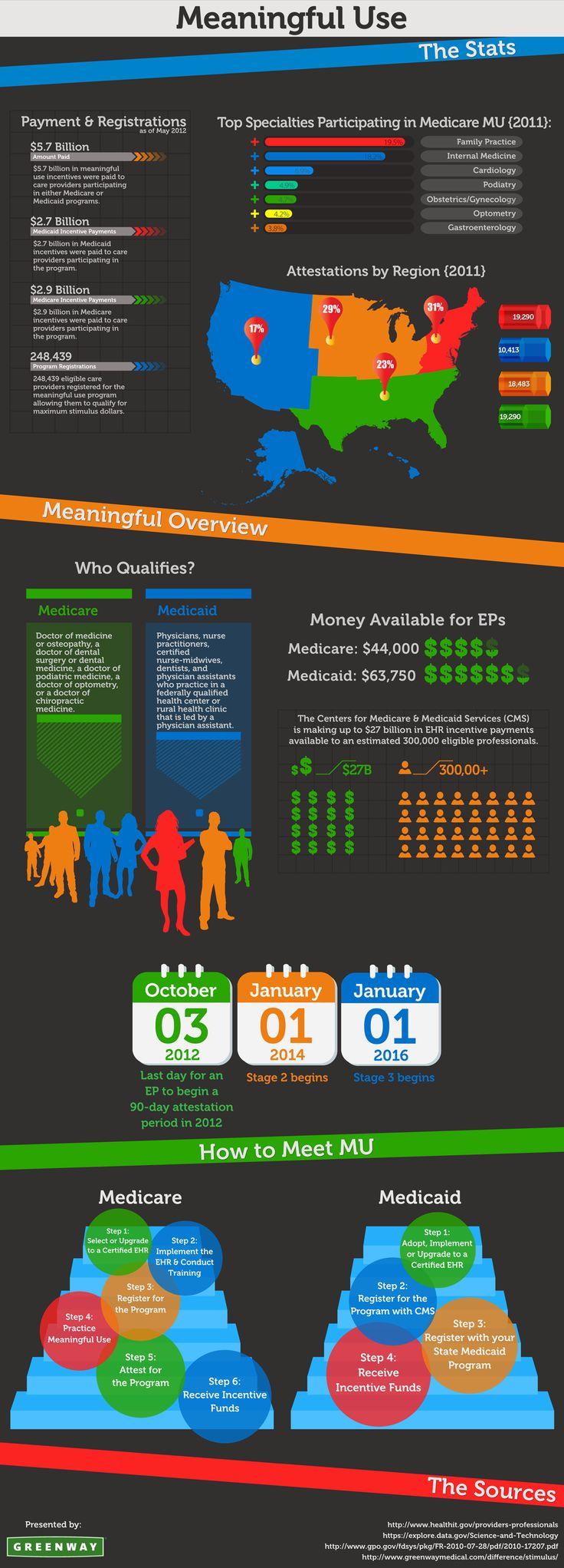 ICYMI MeaningfulUse explained in this infographic EHR