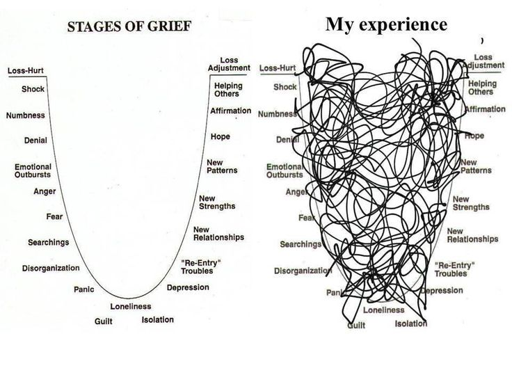 the various stages in the process of grief What is normal grieving, and what are the stages of grief share on  and you  might experience it for a number of different reasons maybe a.
