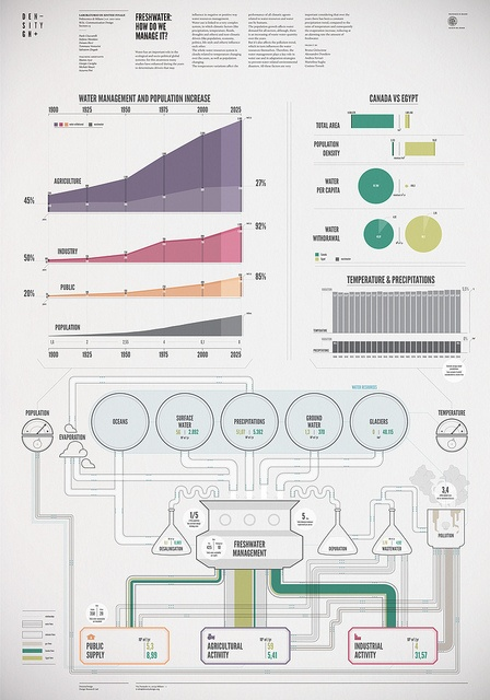 Freshwater: how do we manage it? | Freshwater by densitydesign, via Flickr