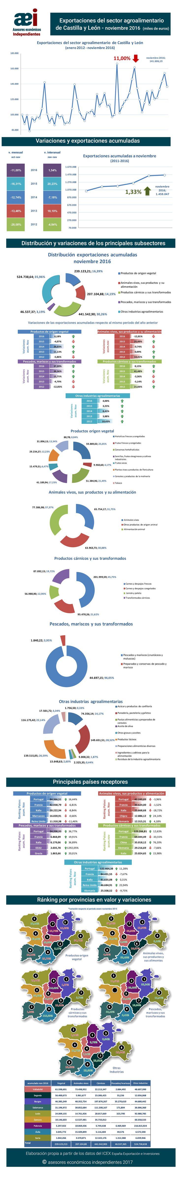 infografía de exportaciones del sector agroalimentario de Castilla y León en el mes de noviembre 2016 realizada por Javier Méndez Lirón para asesores económicos independientes