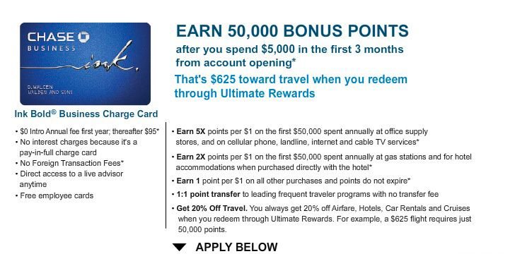 credit card application information