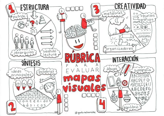 EnREDar y aprender: Evaluar mapas visuales con rúbricas visuales