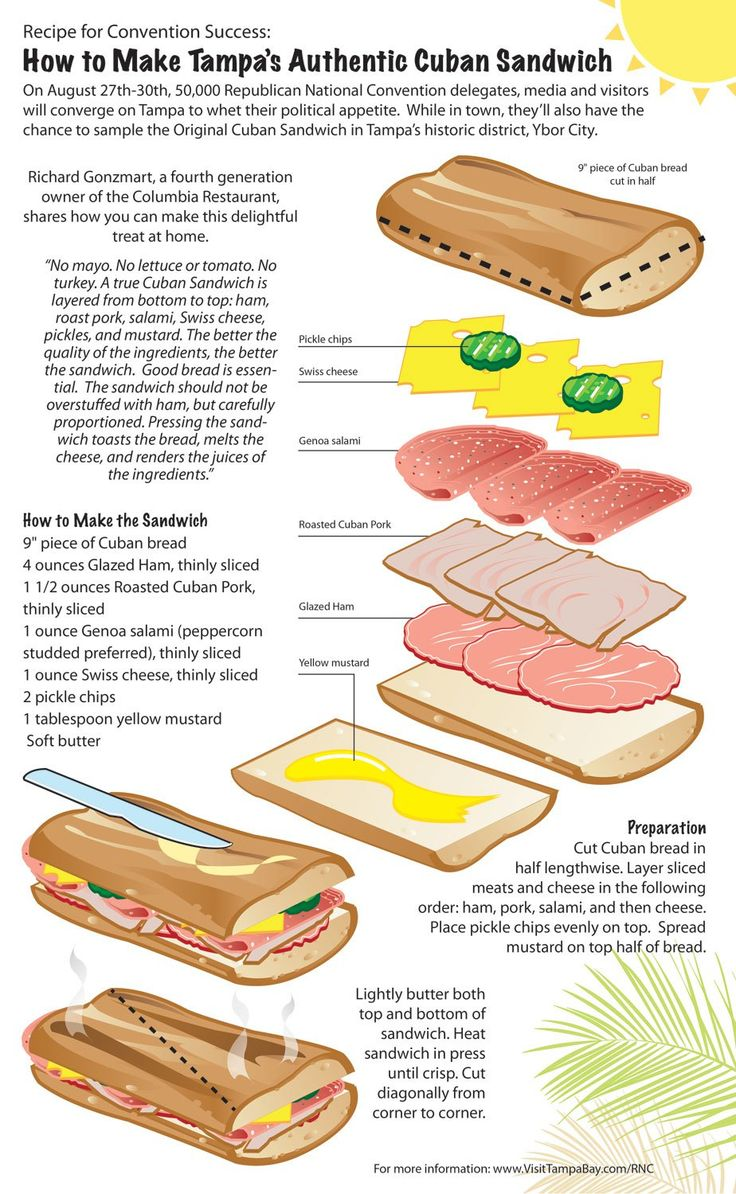 Cuban-Sandwich, nothing else on the site useful, but this has it all.
