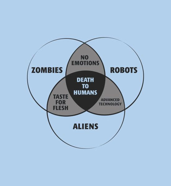 zombies  robots  and aliens venn diagram t