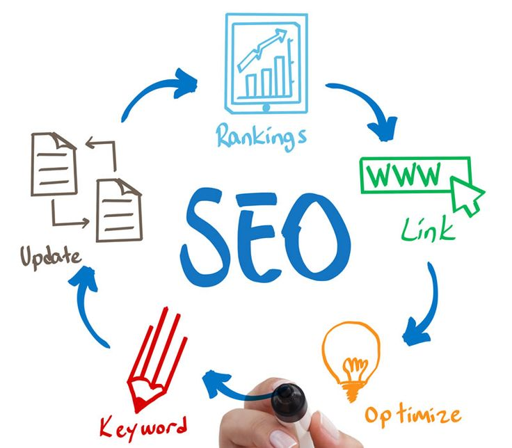 SEO #Definition – What is #SEO And #How Does it Work