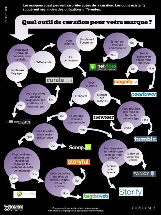 Les meilleurs outils de curation d'information et quand les utiliser