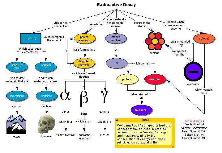 Radioactive Decay: is the process by which a nucleus of an unstable atom loses energy by emitting particles of ionizing radiation. A material that spontaneously emits this kind of radiation—which includes the emission of energetic alpha particles, beta particles, and gamma rays—is considered RADIOACTIVE.