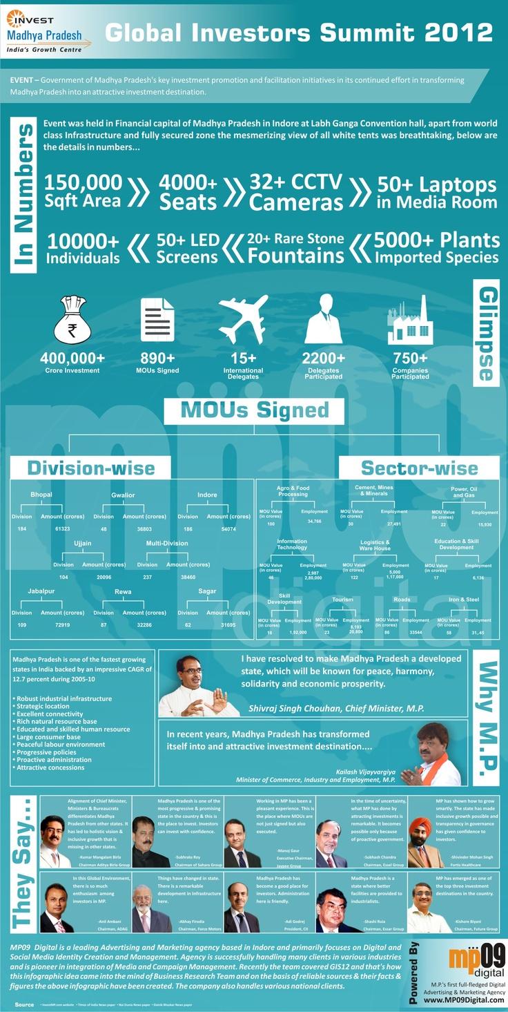 Global Investors Summit 2012 #InvestMP