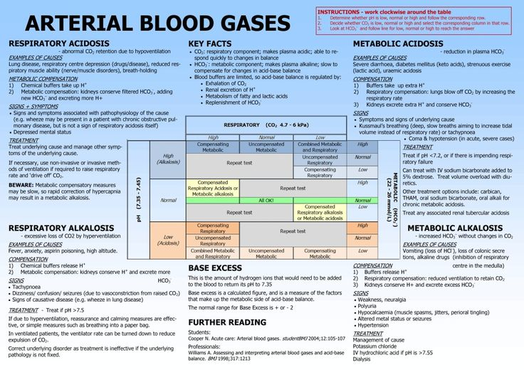 Arterial Blood Gas Interpretation Made Easy - Meducation