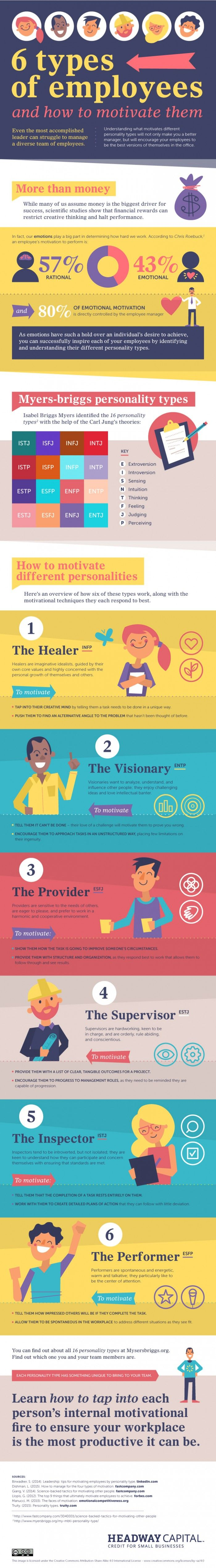6 Types Of Employees And How To Motivate Them [Infographic