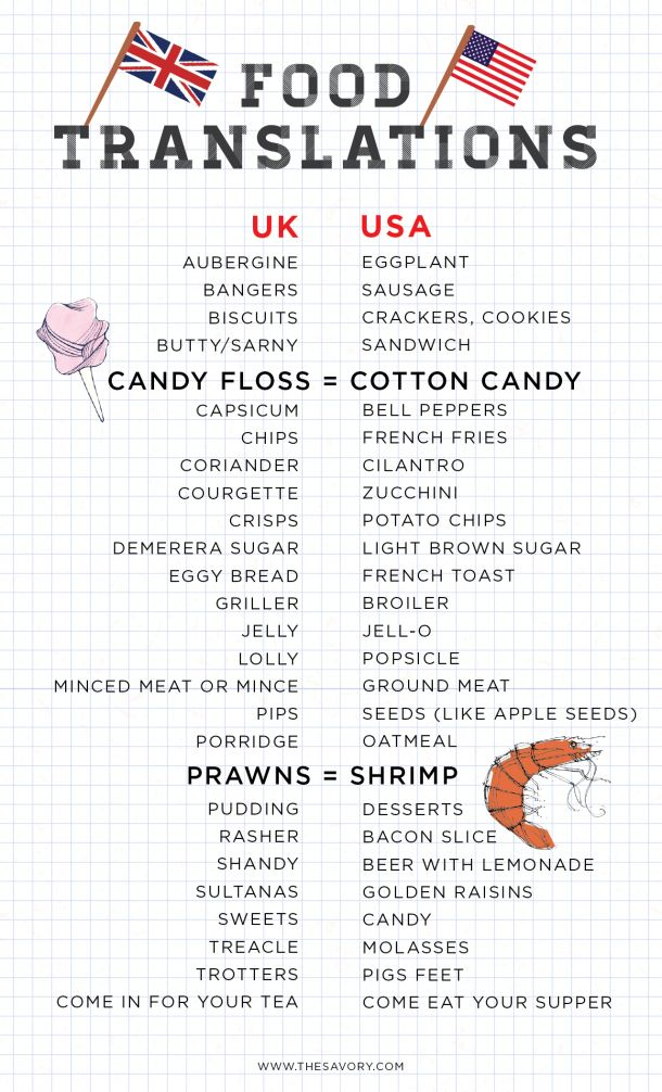 List of food translations between the USA and UK