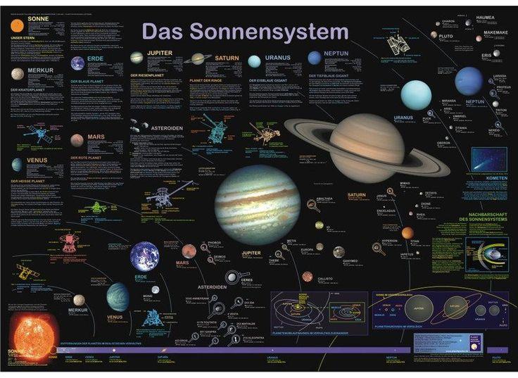 Poster Sistemul Solar