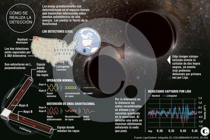 Astronomía se renueva con hallazgo de ondas gravitacionales