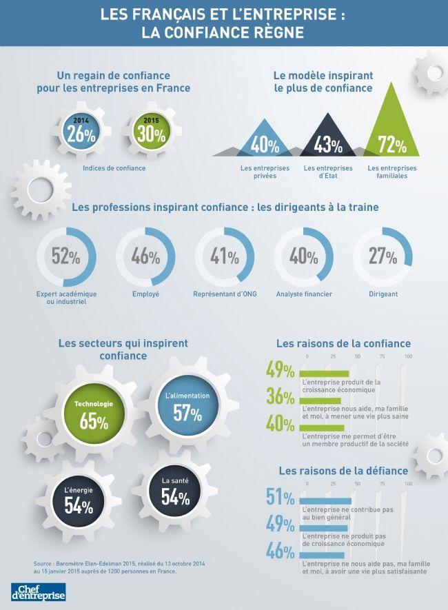 Infographie   Deux français sur trois ne font pas confiance aux entreprises