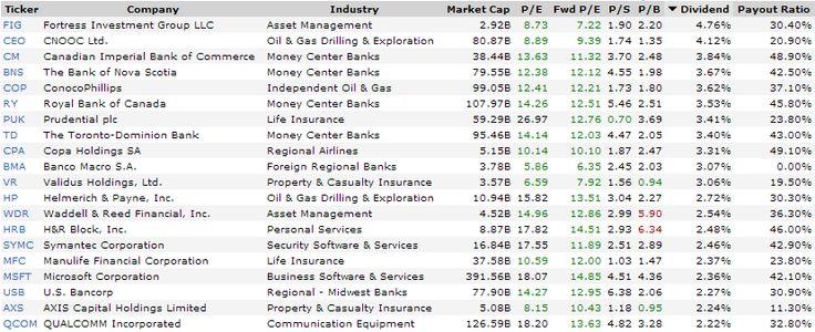 Dividend Yield - Stock, Capital, Investment: 8 High-Return Creating Stocks - 8 High-Return Creating Stocks - http://stks.co/q0oLu - $MSFT $SYMC $COP $PUK $JCOM $QCOM $HP $CEO