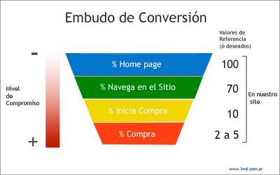 Una forma de acercarse a Internet y salir beneficiado es encontrar el equilibrio en nuestras campañas de SEM: Clicks, Conversiones y Retorno de la inversión (ROI), suelen traernos algunos dolores de cabeza, si no nos ocupamos a tiempo de ellos.  http://3wdestudio.blogspot.com.ar/2012/02/una-de-las-constantes-del-marketing-en.html