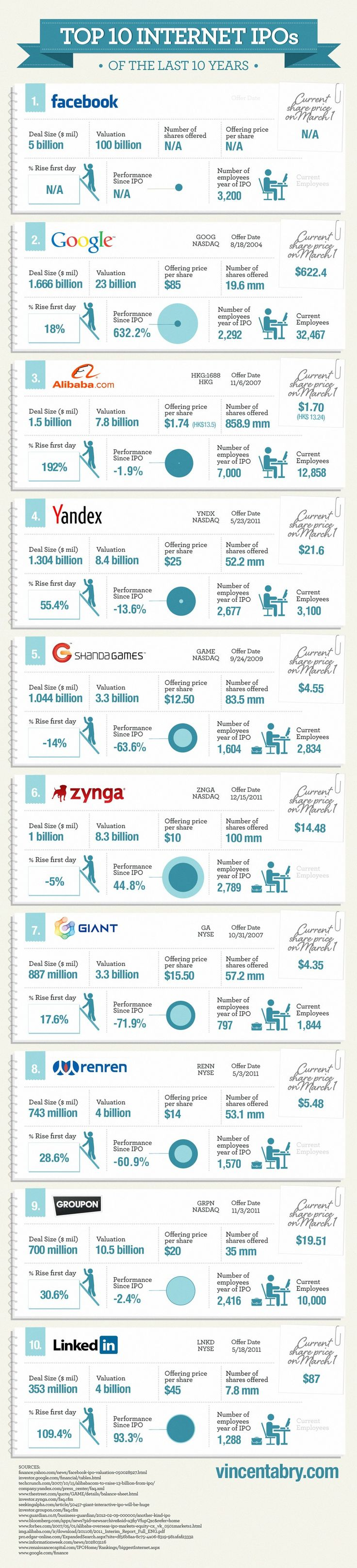 Top 10 Internet IPO in the last 10 years