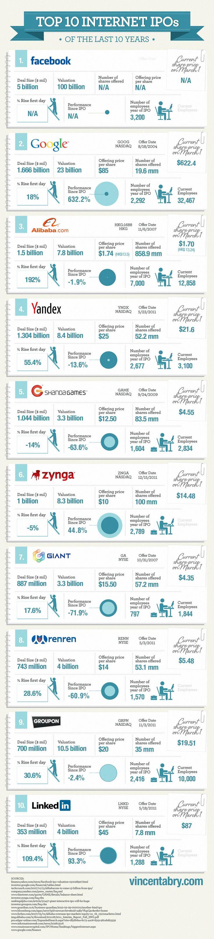 최근 10년 동안 IT기업 IPO 10선. 아직 상장하지 않은 페이스북이 1위. 작년에 상장했던 징가, 그루폰, 링크드인도 10위 안에 이름을 올렸네요.