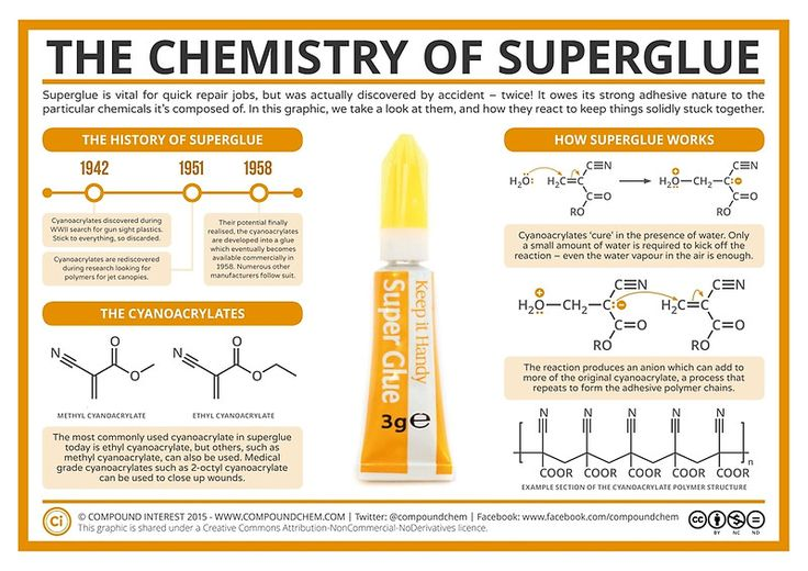 """The Chemistry of Superglue"" Posters by Compound Interest 