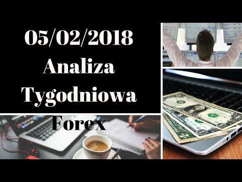 Tygodniowa Analiza Video Rynku Forex [PL] – elliottFXtrader