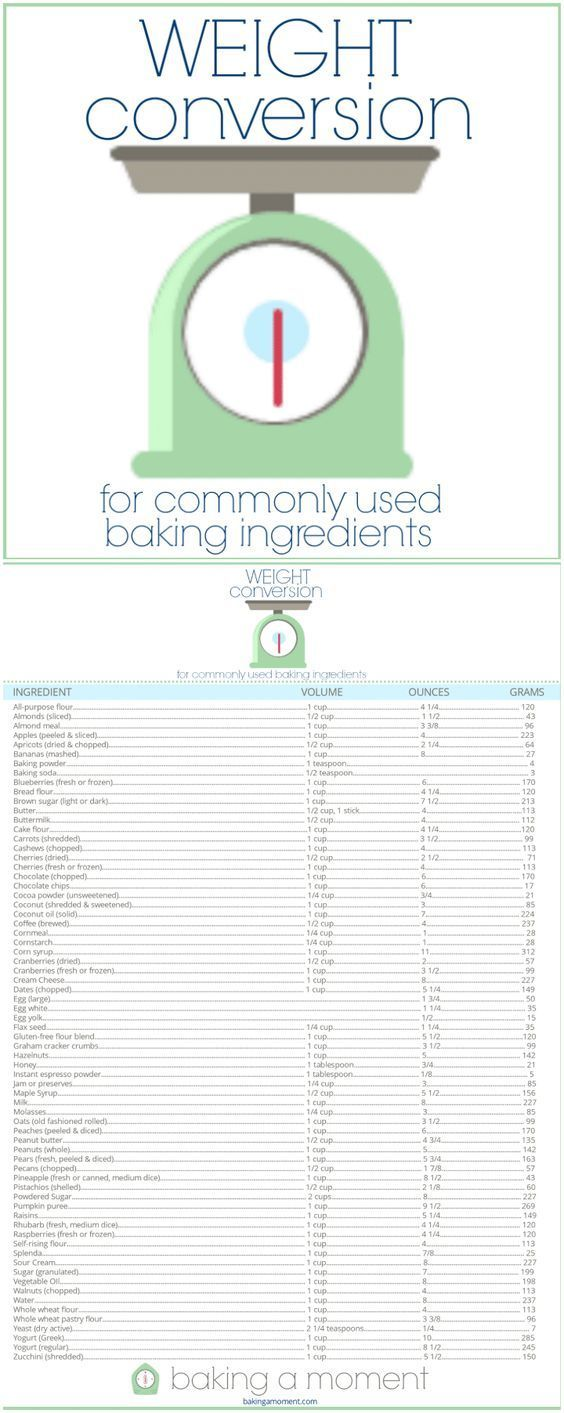 The 25 best cup to gram conversion ideas on pinterest gram free printable handy chart for cup to ounce to grams conversions for baking nvjuhfo Image collections