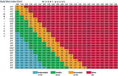 Body mass index (bmi) chart. Find out if you are in a healthy ...