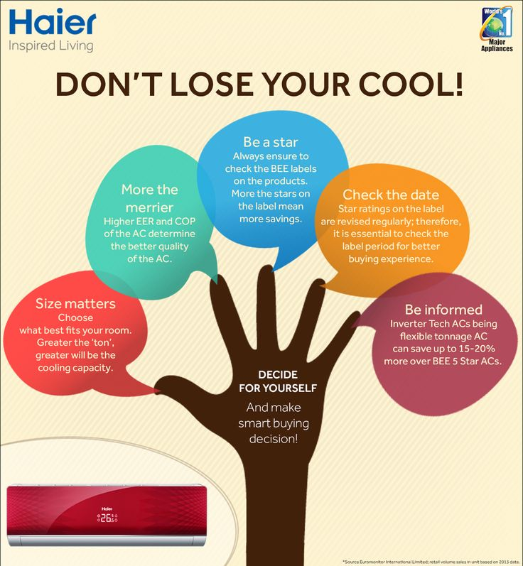 Top Tips Before Buying an AC #ACTip