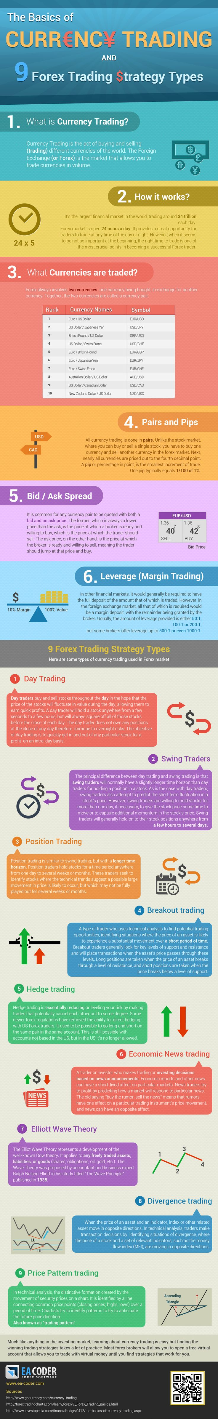 Infographic currency trading basics an 9 forex strategy types #forex #currency #money
