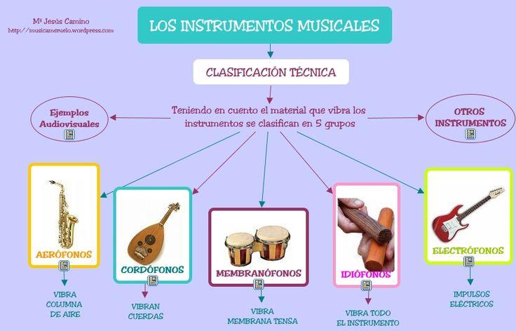Instrumentos- ClasificaciónTécnica