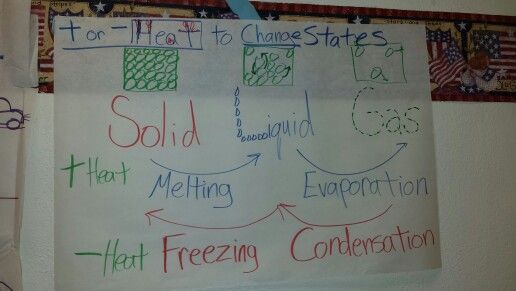 Science States of Matter anchor chart.  I made this for my 5 th grade class.  Worked well for STAAR review too.