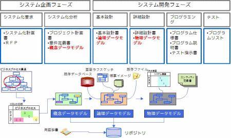 ●図1 システム開発ライフサイクルとデータベース設計