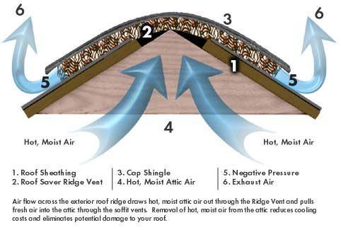 131 Best Images About Ventilation Insulation Fans On