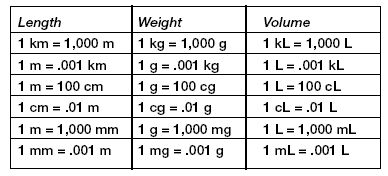 Metric System Measurement Conversion Chart | Measurement: GED Test Prep | Education.com