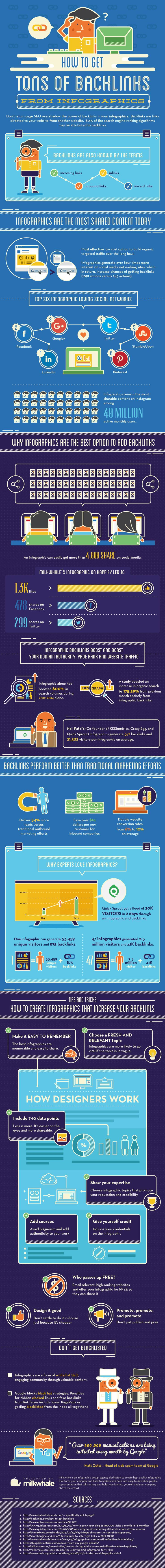 How To Get Tons Of Backlinks From Infographics - #infographic