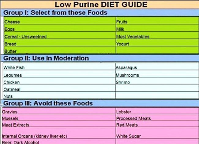 The Guide To A Low Purine Diet Low Purine Diet Purine Diet Gout Diet